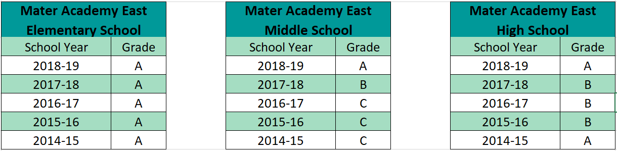 3 tables, for the Elmentary SChool, Middle School, and High School. Elememntary School Grade for 2018-19 was A. Middle Schooll Grade for 2018-19 was A.. High School Grade for 2018-19 was A